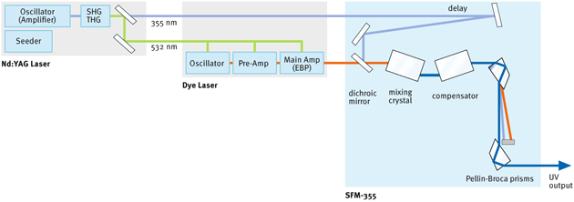 Sum Frequency Mixing 355nm - Optical Layout