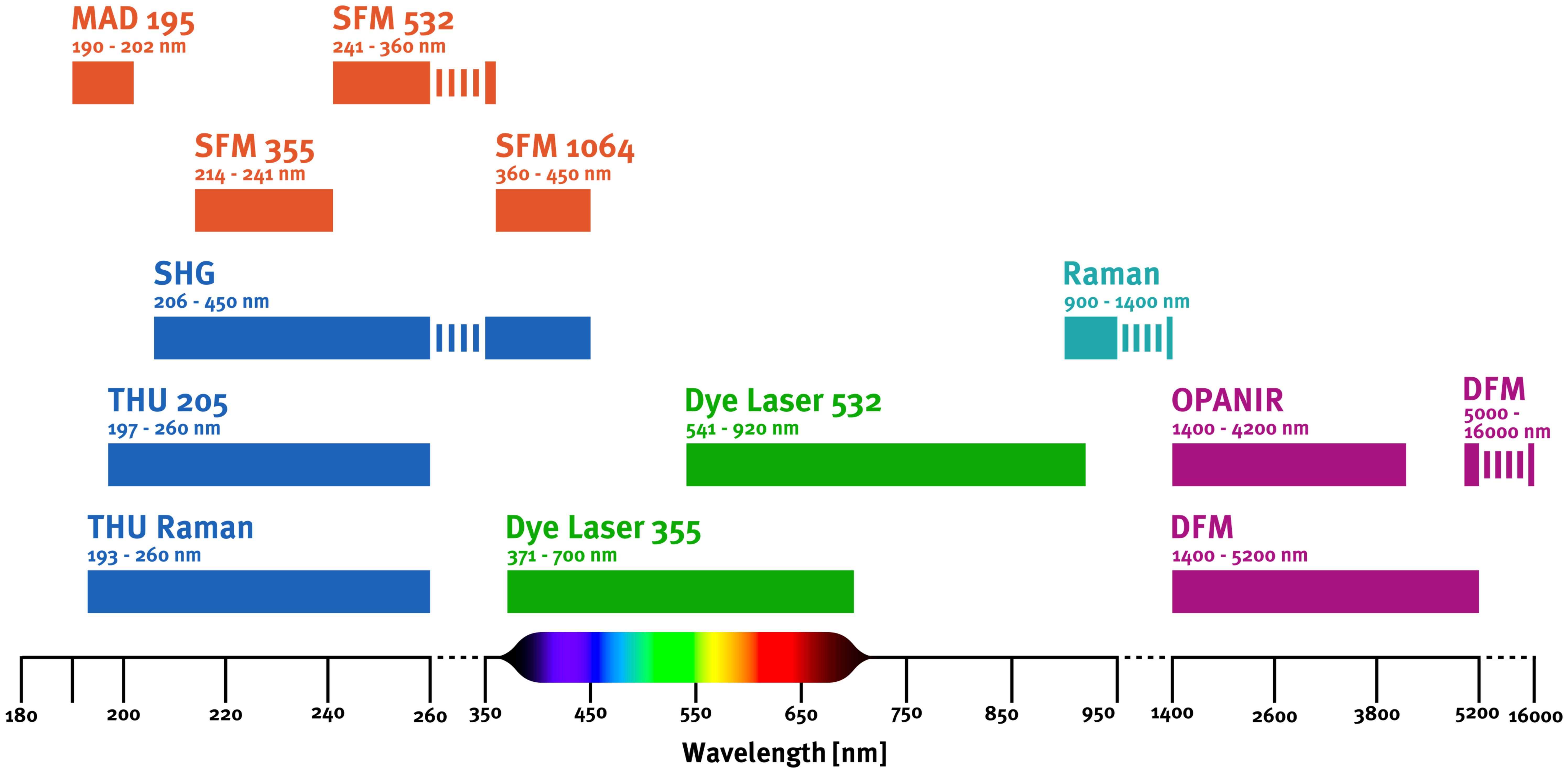 Tunable Laser Radiation - ISM, Munich Germany 2019